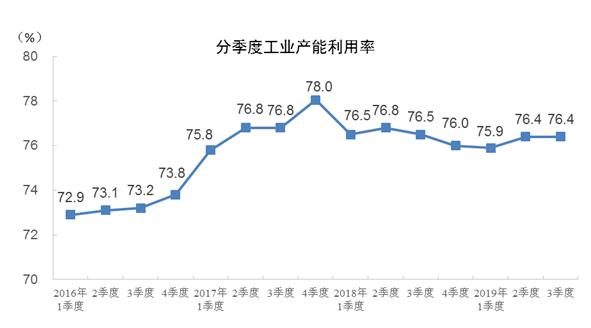 前三季度全国工业产能利用率为76.2%,同比下降0.4个百分点