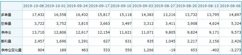 NYMEX持仓转折:8月以来众头添仓清晰
