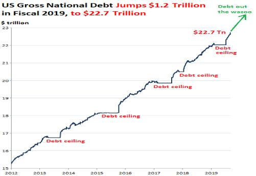 2012年以来美国债务规模变化情况(资料来源:美国财政部,Wolfstreet)