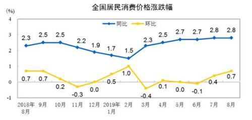 """9月份CPI今日公布:涨幅或连续7个月处2时代"""""""