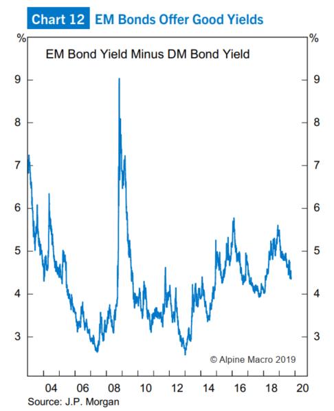 (图12:新兴市场债券收益率高于发达国家)