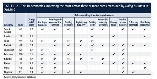 营商环境改善最大的10个经济体  来源:世行
