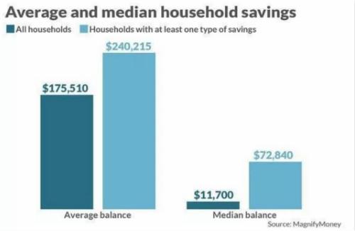 2018年美国家庭存款平均数和中位数(资料来源:美联储,Magnify Money)