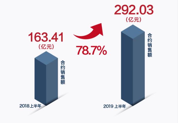2019上半年合约销售额增长