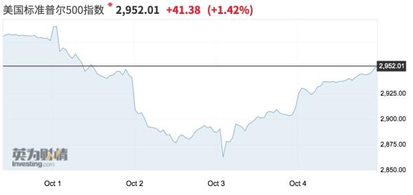 """""""国庆假期美股过山车,海外波动如何影响中国市场?"""