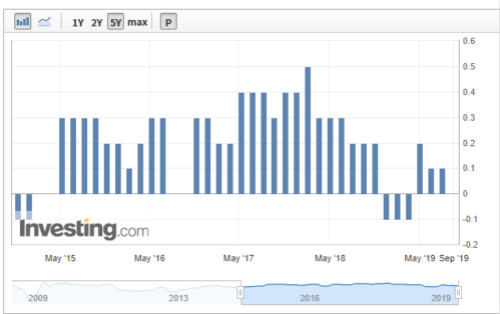 意大利国内生产总值(GDP)季率