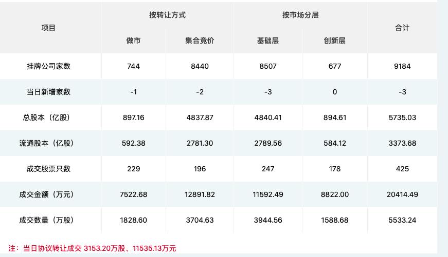 新三板挂牌企业情况(数据来源:全国股转公司)