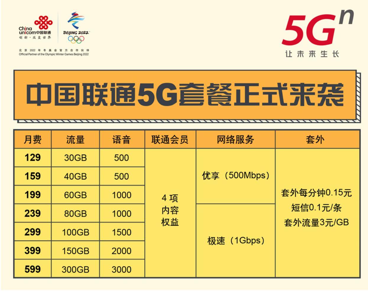 中国联通5G套餐详情