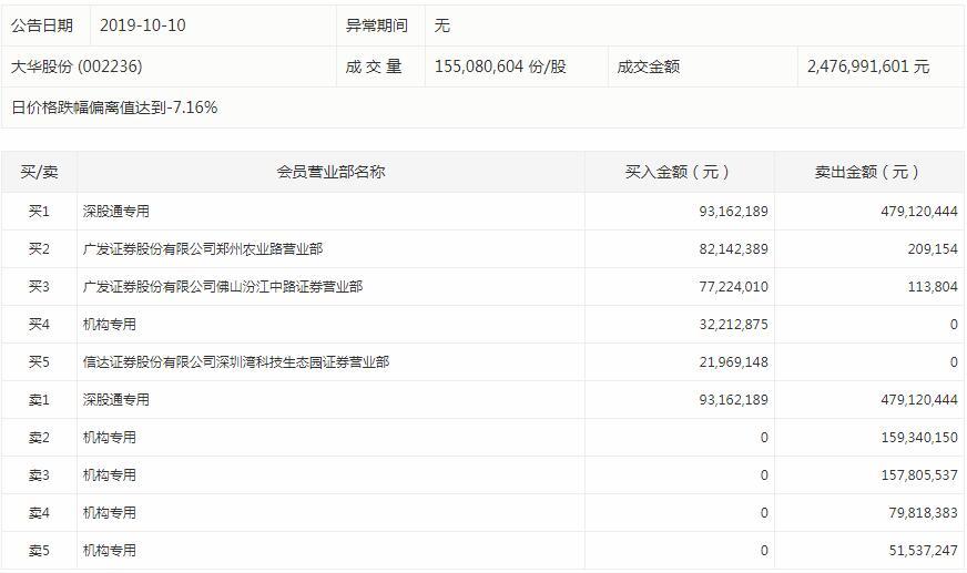大华股份今日复牌股价重挫,四机构卖出近4.5亿元