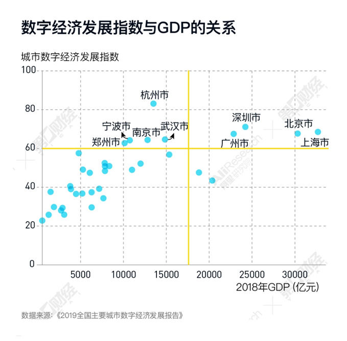 gdp定义_数字经济重新定义GDP:杭州与北上深广共进第一阵营