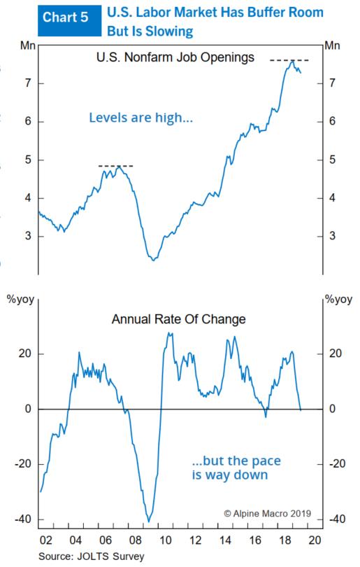(图5:美国劳动力市场具备缓冲空间,但增速放缓)
