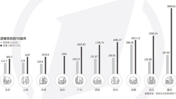 國慶黃金周游客和旅游收入排名前十的城市。(第一財經制圖)