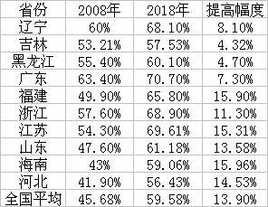中国城镇化大变局:由北高南低到东高西低 中西部发展空间很大