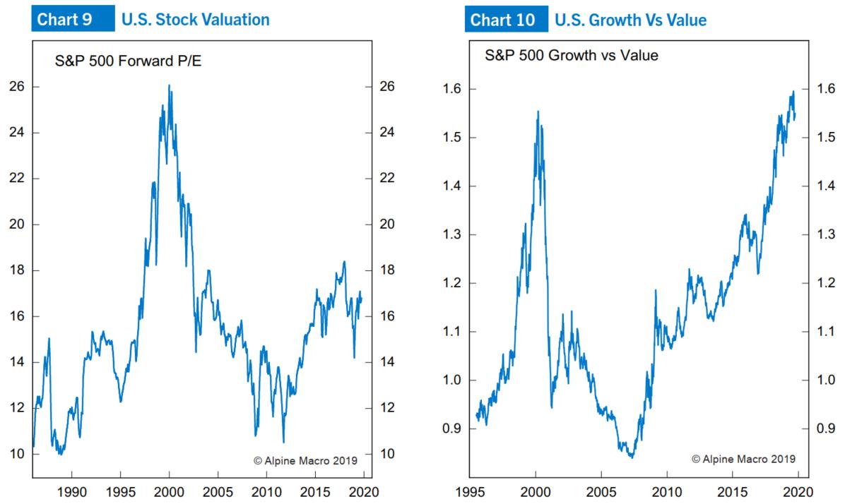图9:标普500指数估值;图10:标普500成长股相对于价值股的走势