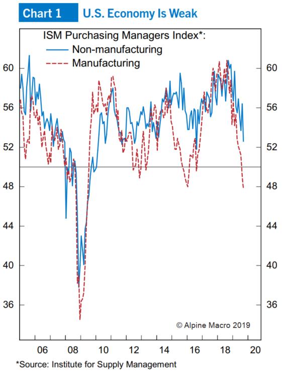 图1:美国经济偏弱,采购经理人指数下降