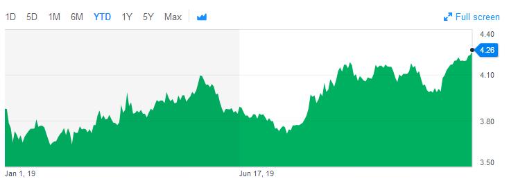 巴西雷亚尔今年已贬值近10%,图为USD/BRL走势。