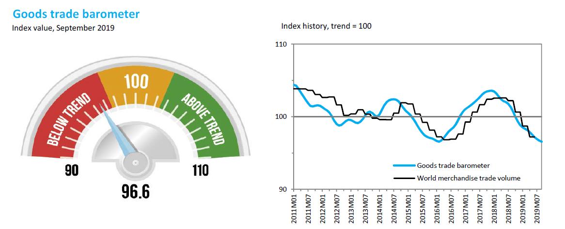 WTO貨物晴雨表與趨勢圖 來源:WTO