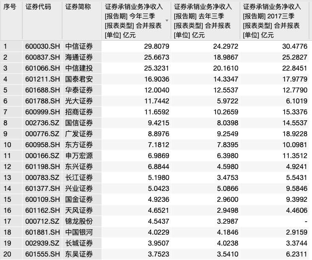 近三年三季报证券承销业务净收入前20位(资料来源:WIND)