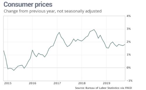 美国通胀照样未达到2%的现在的(原料来源:美国劳工部)