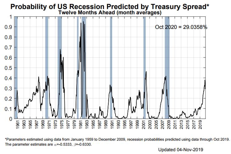 纽约联储阑珊模型:异日12个月美国经济阑珊概率为29%