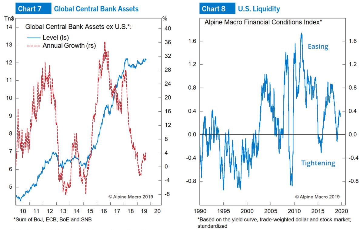 图7:全球央行资产回升;图8:艾摩宏观金融状况指数进入正区间