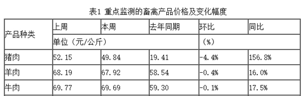 """来源:农业农村部""""全国农产品批发市场价格信息系统""""。""""本周""""为11月8日-14日。"""