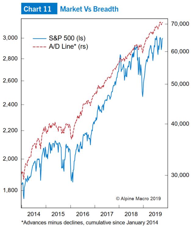 图11:标普500指数以及衡量市场波幅的涨跌线