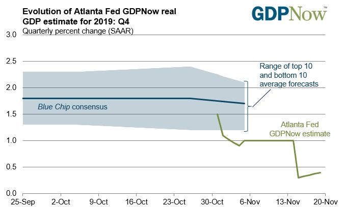亚特兰大联储大幅下修经济添速预期