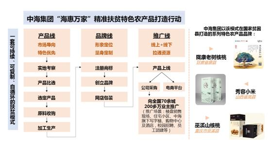 中海集团创立一套可持续、可复制、自循环的扶贫模式