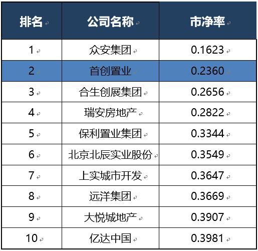 (榜单以2019年9月30日收盘价计算)