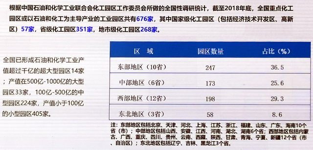 中国化工园区现状。资料来源:中国石油和化学工业联合会