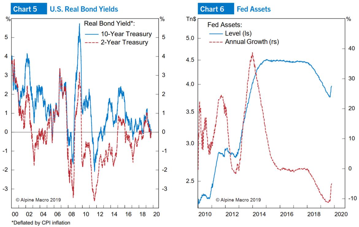 图5:美国国债收益率在0左右;图6:美联储停止缩表