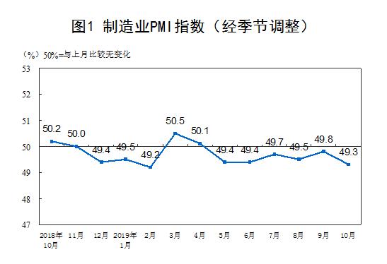 中国制造业PMI指数  数据来源:国家统计局
