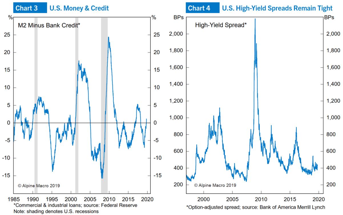 图3:M2-银行信贷;图4:高收益利差仍较小