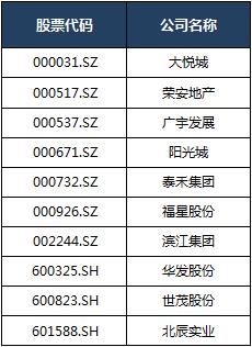 (榜单排名不分先后,按股票代码进行排序)