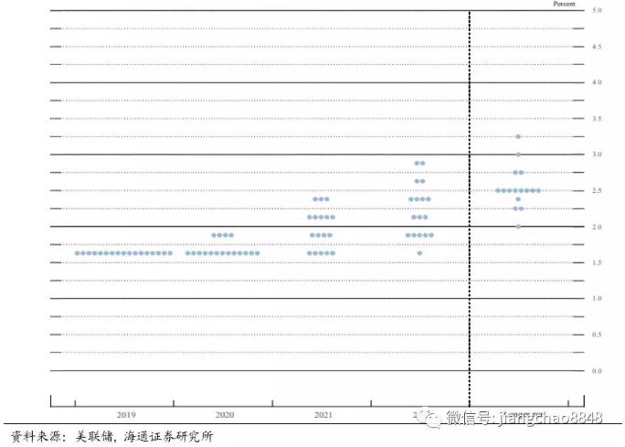 美联储12月FOMC会议展看的利率点阵图 来源:海通证券