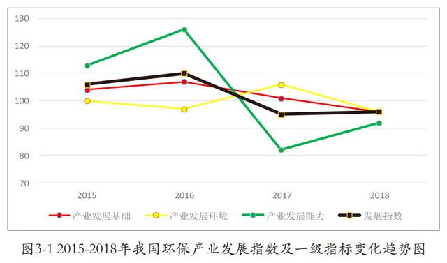 2015-2018年我国环保产业发展指数及一级指标变化趋势图。资料来源:中国环保产业协会