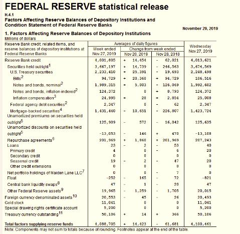 美联储资产欠债外突破4.1万亿美元(原料来源:美联储网站)
