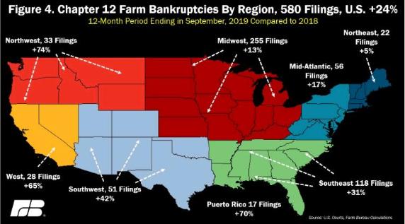 近一年美国农场破产量增长24%