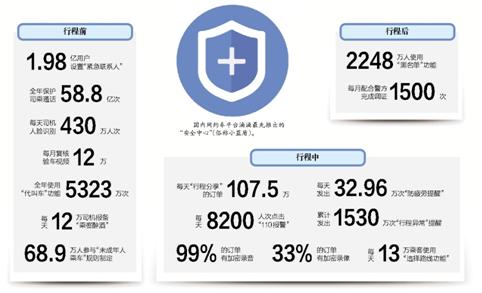 滴滴近期公布安全攻坚一年来,网约车用户使用安全功能的情况