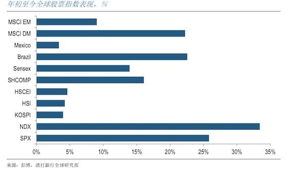 全球债券大年近尾声,2020哪些资产将迎高光时刻?
