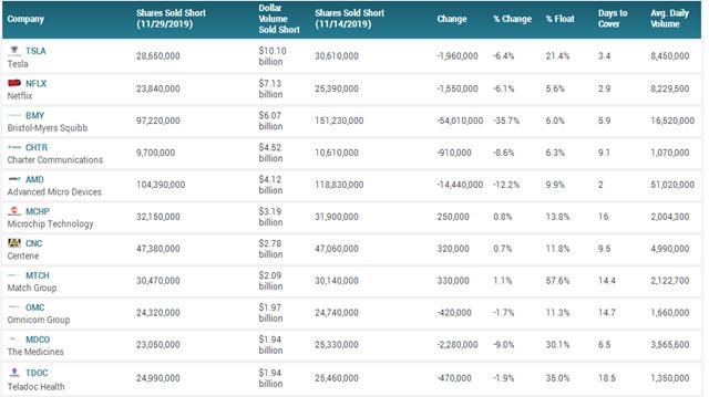 特斯拉是美股最热门做空标的。(资料来源:Marketbeat)