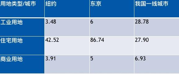 外1:土地供答组织的国际比较(占总用地周围比例,%)数据来源:wind 同策钻研院清理