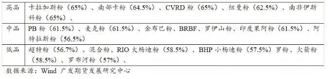 铁矿粉分类以及品味列表 来源:广发期货