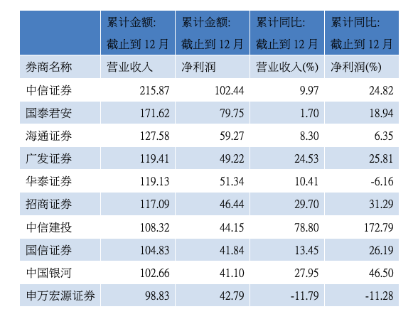 券商前11月营收及净利润情况(数据来源:WIND)