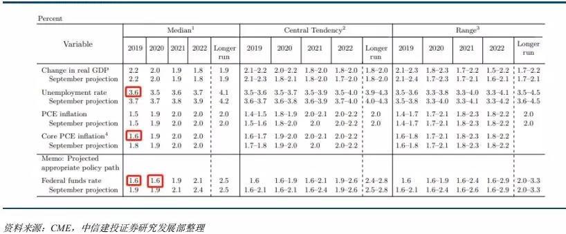 美联储经济瞻看 来源:中信建投