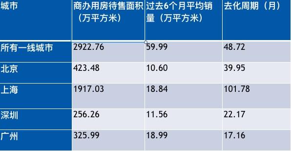 外2:2019年11月吾国一线城市商办用房往化周期。数据来源:中指,同策钻研院清理