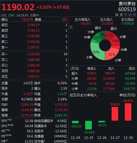 贵州茅台股价逼近1200元,年内市值飙升超过7000亿