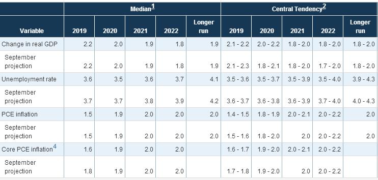 美联储季度经济展看