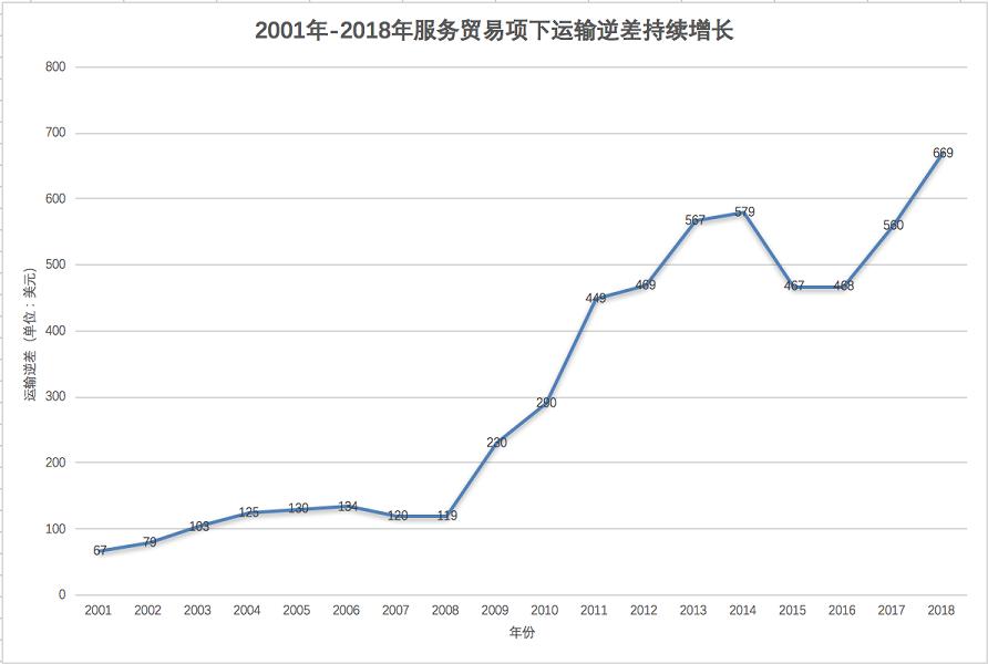 作为货物进出口大国,为何运输服务逆差持续增长?